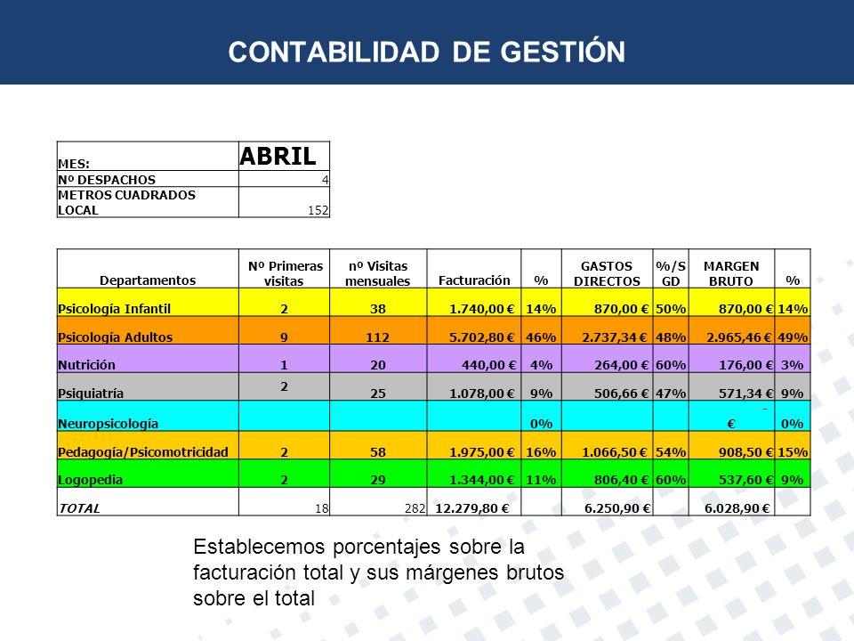 Establecemos porcentajes sobre la facturación total y sus márgenes brutos sobre el total MES: ABRIL Nº DESPACHOS4 METROS CUADRADOS LOCAL152 Departamen