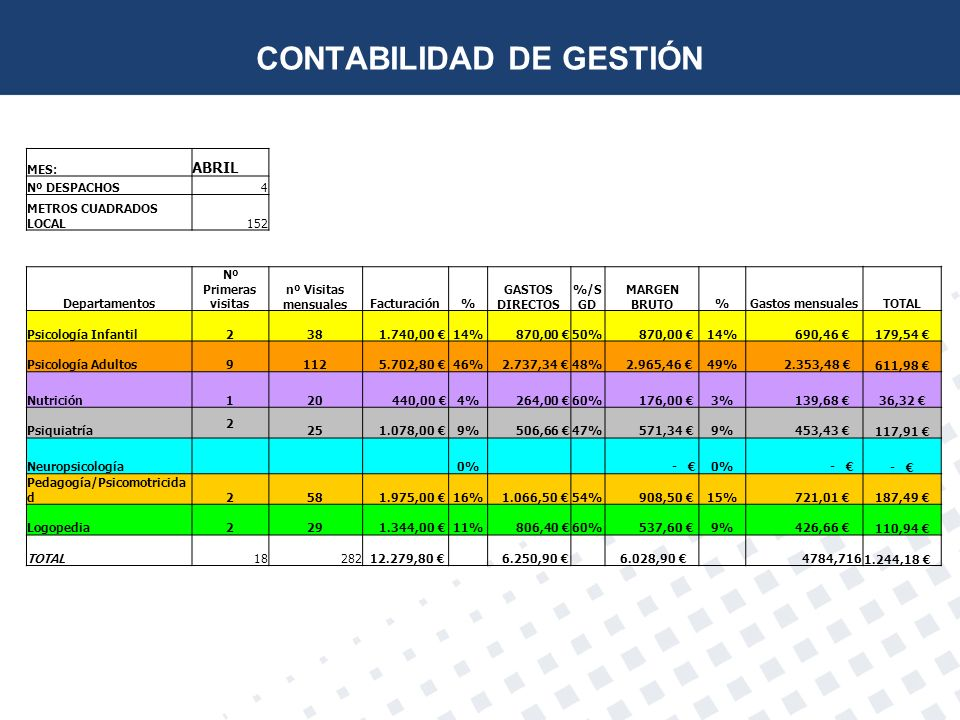 MES: ABRIL Nº DESPACHOS4 METROS CUADRADOS LOCAL152 Departamentos Nº Primeras visitas nº Visitas mensualesFacturación% GASTOS DIRECTOS %/S GD MARGEN BR