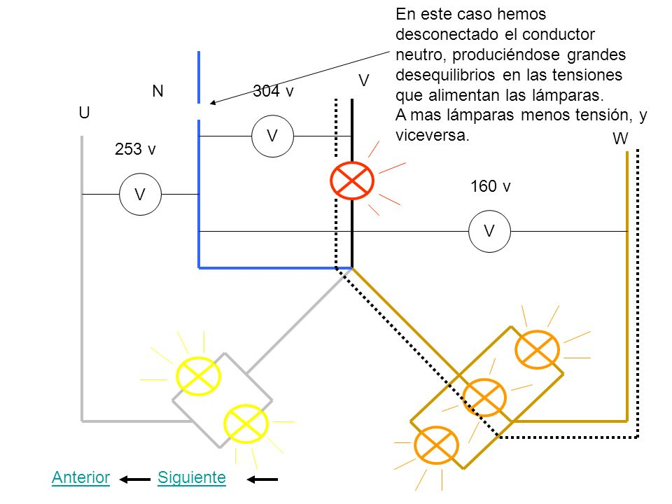 En este caso hemos desconectado el conductor neutro, produciéndose grandes desequilibrios en las tensiones que alimentan las lámparas. A mas lámparas