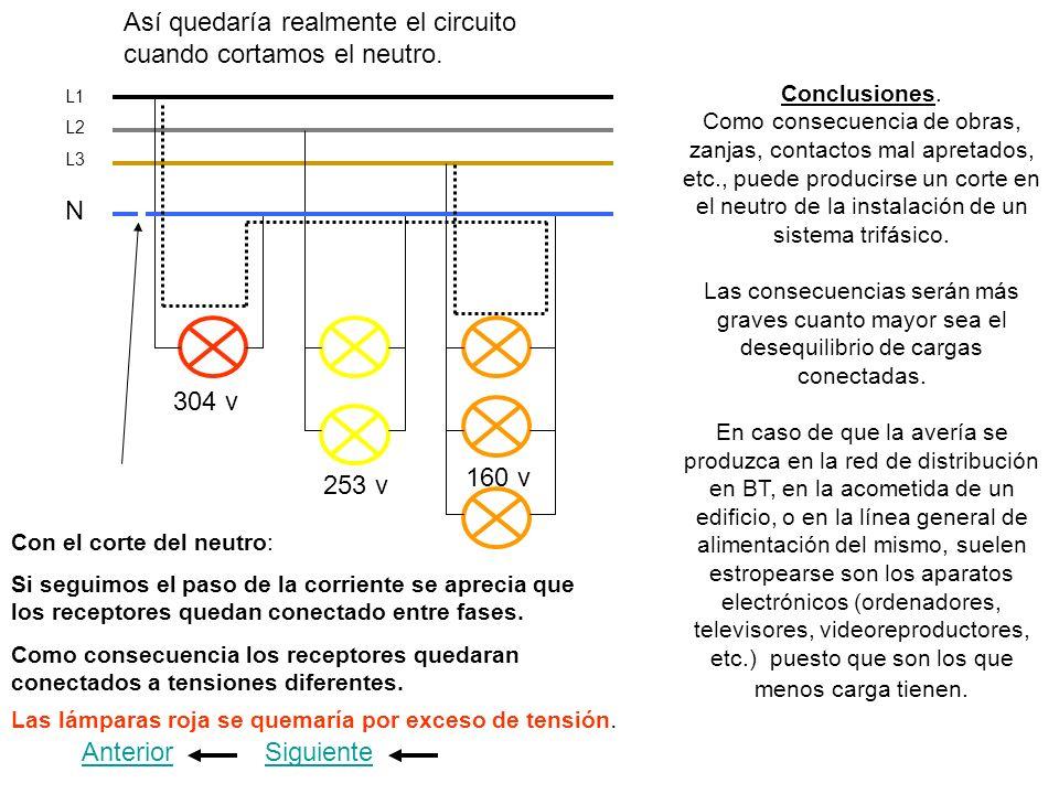 L1 L2 L3 Así quedaría realmente el circuito cuando cortamos el neutro. Anterior Conclusiones. Como consecuencia de obras, zanjas, contactos mal apreta