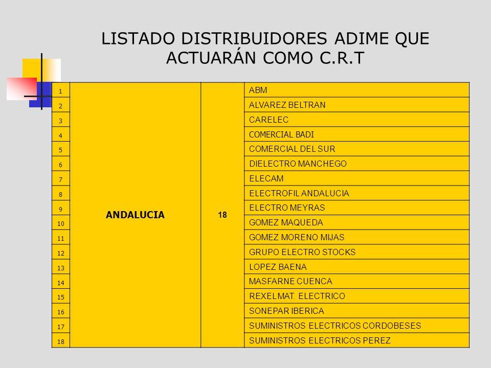 LISTADO DISTRIBUIDORES ADIME QUE ACTUARÁN COMO C.R.T 1 ANDALUCIA 18 ABM 2 ALVAREZ BELTRAN 3 CARELEC 4 COMERCIAL BADI 5 COMERCIAL DEL SUR 6 DIELECTRO MANCHEGO 7 ELECAM 8 ELECTROFIL ANDALUCIA 9 ELECTRO MEYRAS 10 GOMEZ MAQUEDA 11 GOMEZ MORENO MIJAS 12 GRUPO ELECTRO STOCKS 13 LOPEZ BAENA 14 MASFARNE CUENCA 15 REXEL MAT.