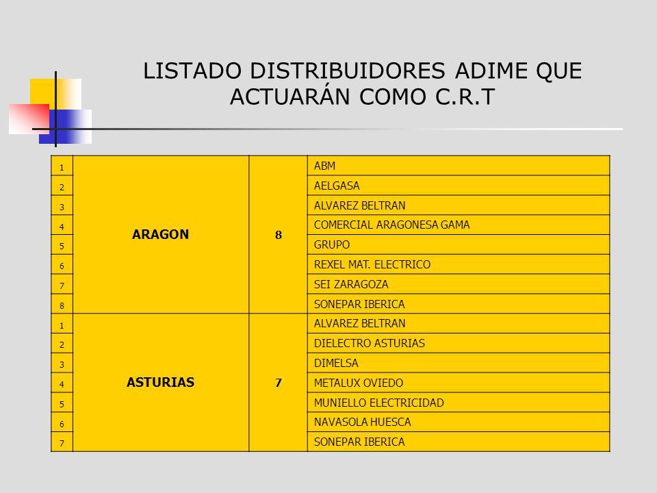 LISTADO DISTRIBUIDORES ADIME QUE ACTUARÁN COMO C.R.T 1 ARAGON 8 ABM 2 AELGASA 3 ALVAREZ BELTRAN 4 COMERCIAL ARAGONESA GAMA 5 GRUPO 6 REXEL MAT.