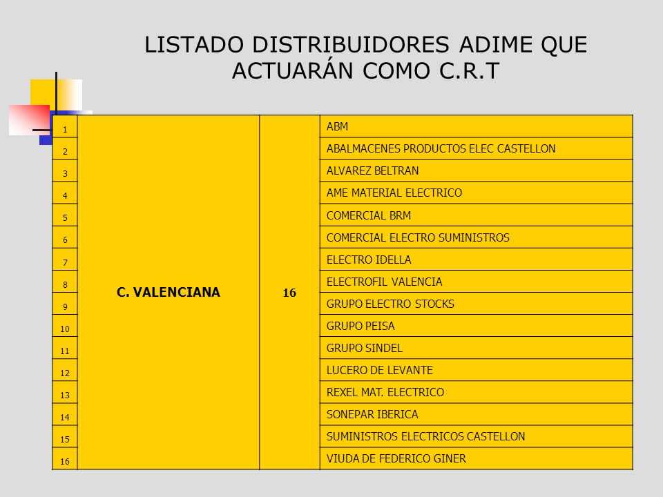 LISTADO DISTRIBUIDORES ADIME QUE ACTUARÁN COMO C.R.T 1 C. VALENCIANA 16 ABM 2 ABALMACENES PRODUCTOS ELEC CASTELLON 3 ALVAREZ BELTRAN 4 AME MATERIAL EL