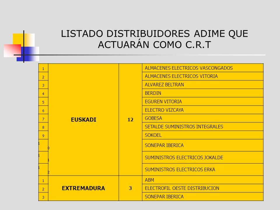 LISTADO DISTRIBUIDORES ADIME QUE ACTUARÁN COMO C.R.T 1 EUSKADI 12 ALMACENES ELECTRICOS VASCONGADOS 2 ALMACENES ELECTRICOS VITORIA 3 ALVAREZ BELTRAN 4 BERDIN 5 EGUREN VITORIA 6 ELECTRO VIZCAYA 7 GOBESA 8 SETALDE SUMINISTROS INTEGRALES 9 SOKOEL 1010 SONEPAR IBERICA 1 SUMINISTROS ELECTRICOS JOKALDE 1212 SUMINISTROS ELECTRICOS ERKA 1 EXTREMADURA 3 ABM 2 ELECTROFIL OESTE DISTRIBUCION 3 SONEPAR IBERICA