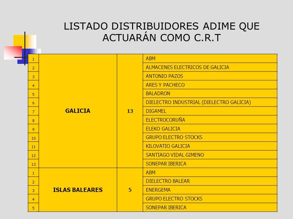 LISTADO DISTRIBUIDORES ADIME QUE ACTUARÁN COMO C.R.T 1 GALICIA 13 ABM 2 ALMACENES ELECTRICOS DE GALICIA 3 ANTONIO PAZOS 4 ARES Y PACHECO 5 BALADRON 6 DIELECTRO INDUSTRIAL (DIELECTRO GALICIA) 7 DIGAMEL 8 ELECTROCORUÑA 9 ELEKO GALICIA 10 GRUPO ELECTRO STOCKS 11 KILOVATIO GALICIA 12 SANTIAGO VIDAL GIMENO 13 SONEPAR IBERICA 1 ISLAS BALEARES 5 ABM 2 DIELECTRO BALEAR 3 ENERGEMA 4 GRUPO ELECTRO STOCKS 5 SONEPAR IBERICA
