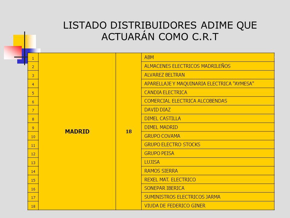 LISTADO DISTRIBUIDORES ADIME QUE ACTUARÁN COMO C.R.T 1 MADRID 18 ABM 2 ALMACENES ELECTRICOS MADRILEÑOS 3 ALVAREZ BELTRAN 4 APARELLAJE Y MAQUINARIA ELECTRICA AYMESA 5 CANDIA ELECTRICA 6 COMERCIAL ELECTRICA ALCOBENDAS 7 DAVID DIAZ 8 DIMEL CASTILLA 9 DIMEL MADRID 10 GRUPO COVAMA 11 GRUPO ELECTRO STOCKS 12 GRUPO PEISA 13 LUJISA 14 RAMOS SIERRA 15 REXEL MAT.