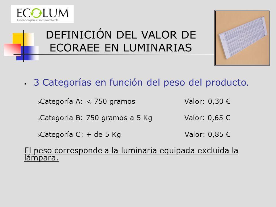 3 Categorías en función del peso del producto. Categoría A: < 750 gramos Valor: 0,30 Categoría B: 750 gramos a 5 Kg Valor: 0,65 Categoría C: + de 5 Kg