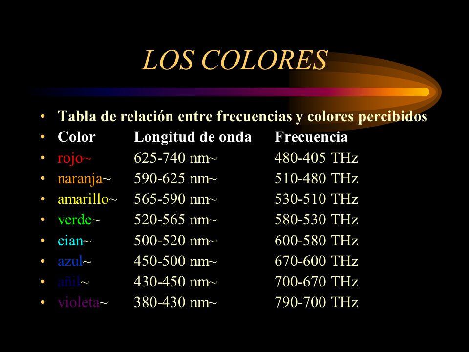 LOS COLORES Tabla de relación entre frecuencias y colores percibidos ColorLongitud de ondaFrecuencia rojo~ 625-740 nm~ 480-405 THz naranja~ 590-625 nm