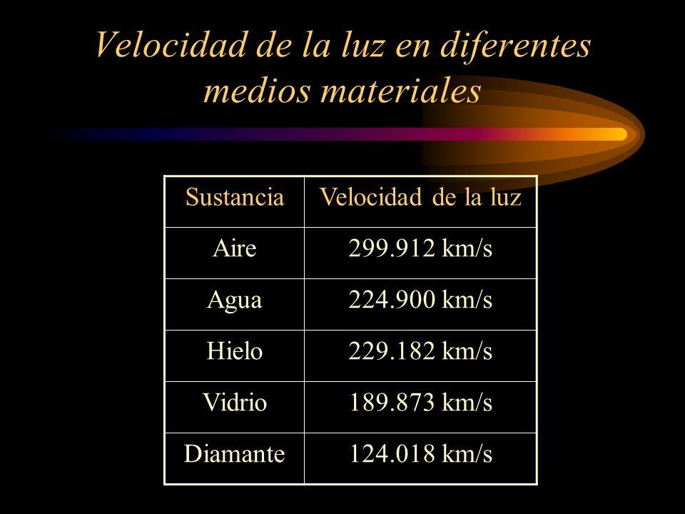 Velocidad de la luz en diferentes medios materiales SustanciaVelocidad de la luz Aire299.912 km/s Agua224.900 km/s Hielo229.182 km/s Vidrio189.873 km/