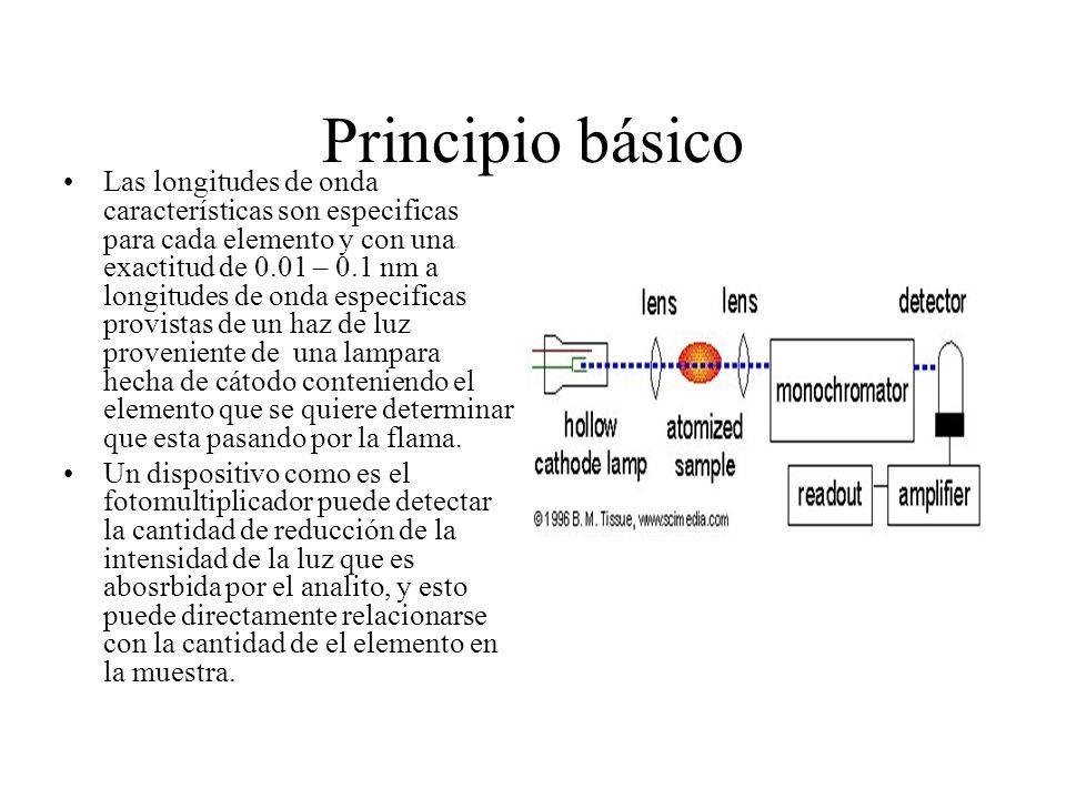 Principio básico Las longitudes de onda características son especificas para cada elemento y con una exactitud de 0.01 – 0.1 nm a longitudes de onda especificas provistas de un haz de luz proveniente de una lampara hecha de cátodo conteniendo el elemento que se quiere determinar que esta pasando por la flama.