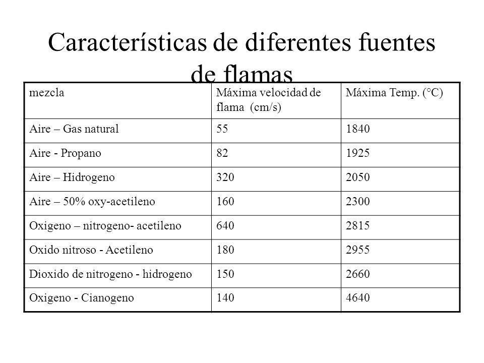 Características de diferentes fuentes de flamas mezclaMáxima velocidad de flama (cm/s) Máxima Temp. (°C) Aire – Gas natural551840 Aire - Propano821925