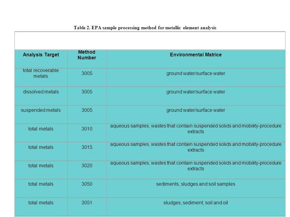 Table 2. EPA sample processing method for metallic element analysis Analysis Target Method Number Environmental Matrice total recoverable metals 3005g