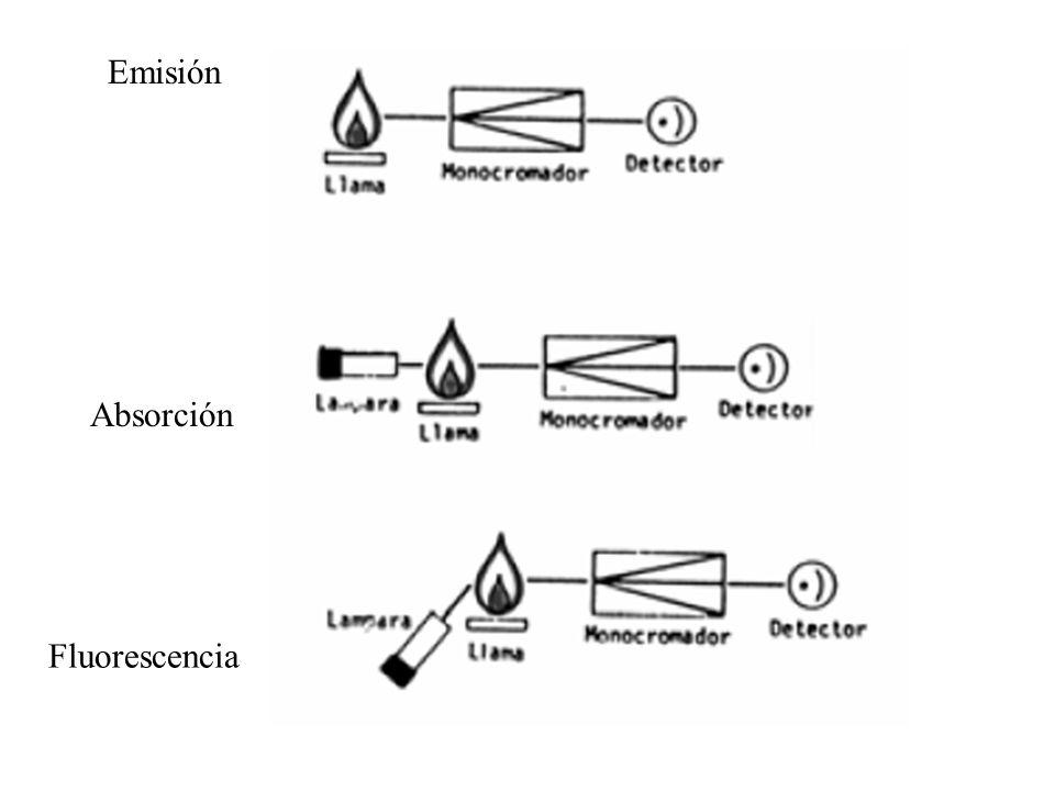 Emisión Absorción Fluorescencia