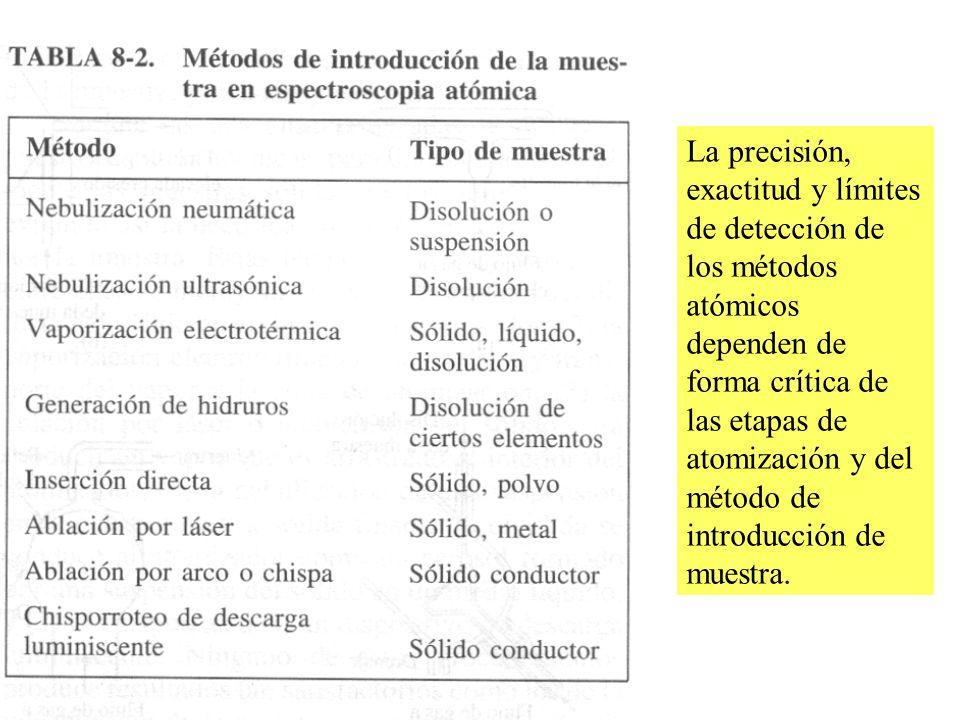 La precisión, exactitud y límites de detección de los métodos atómicos dependen de forma crítica de las etapas de atomización y del método de introducción de muestra.