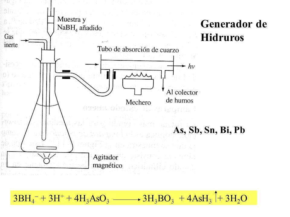 Generador de Hidruros As, Sb, Sn, Bi, Pb 3BH 4 + 3H + + 4H 3 AsO 3 3H 3 BO 3 + 4AsH 3 + 3H 2 O