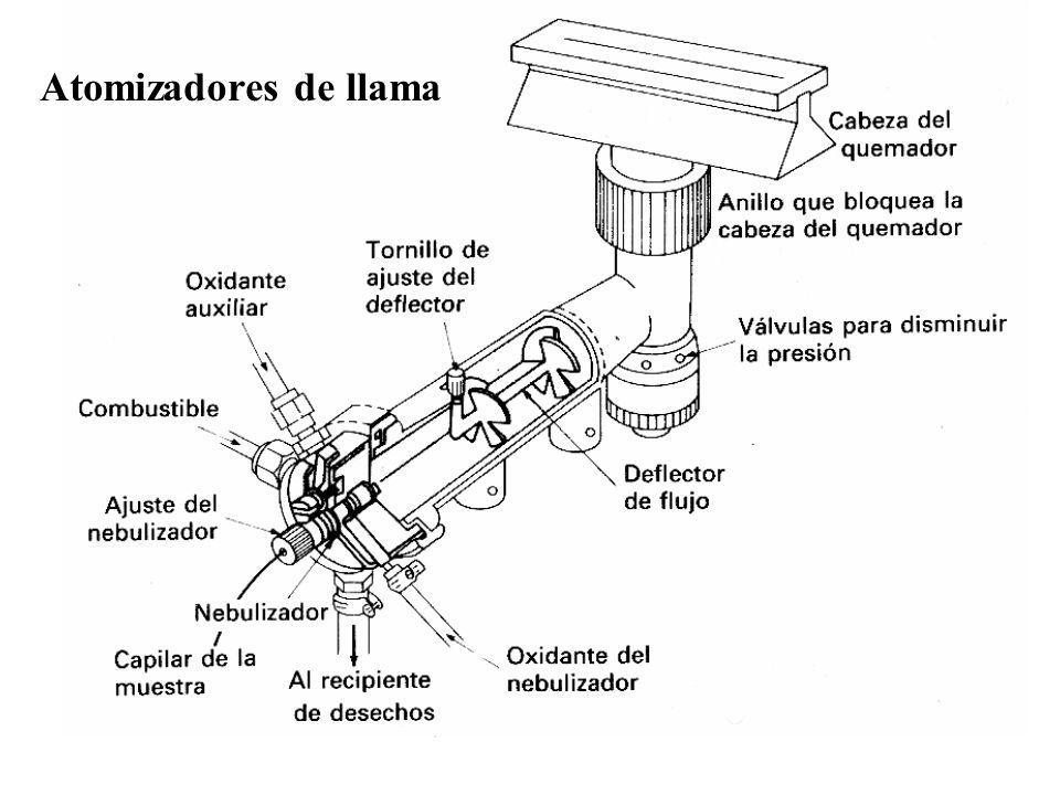 Atomizadores de llama