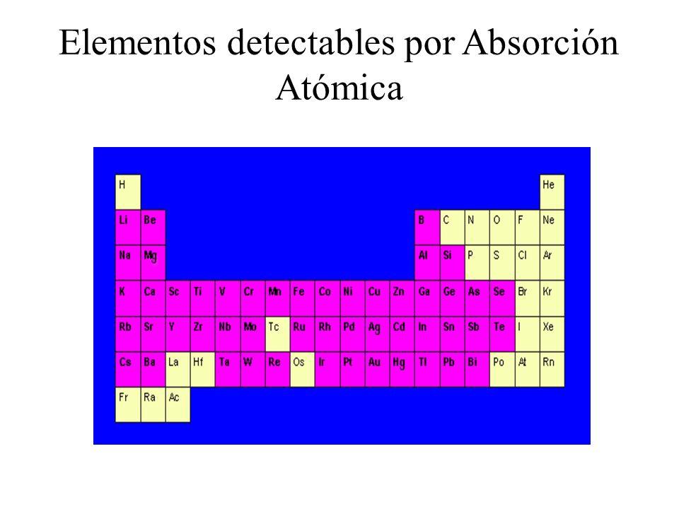 Elementos detectables por Absorción Atómica