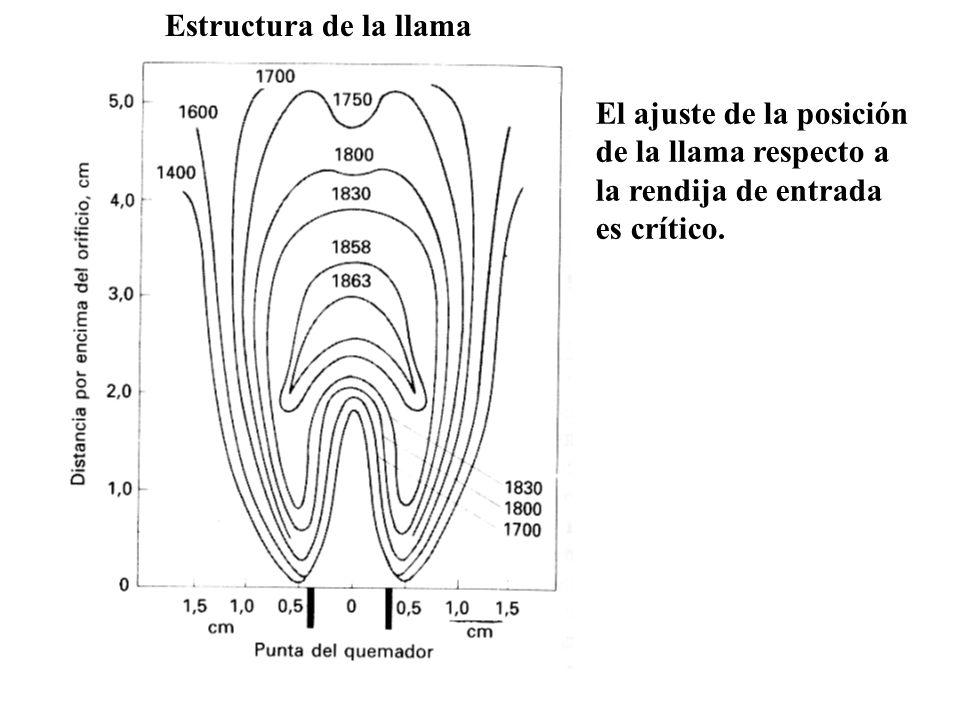 Estructura de la llama El ajuste de la posición de la llama respecto a la rendija de entrada es crítico.
