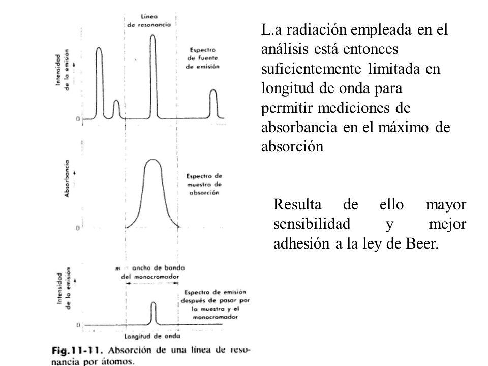 L.a radiación empleada en el análisis está entonces suficientemente limitada en longitud de onda para permitir mediciones de absorbancia en el máximo de absorción Resulta de ello mayor sensibilidad y mejor adhesión a la ley de Beer.