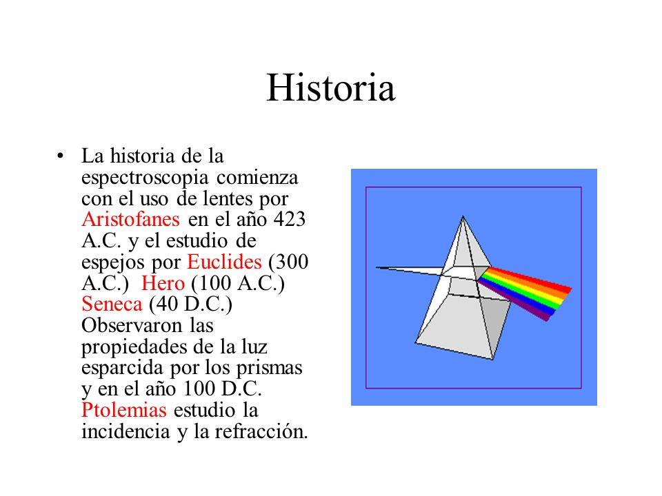 Historia La historia de la espectroscopia comienza con el uso de lentes por Aristofanes en el año 423 A.C. y el estudio de espejos por Euclides (300 A