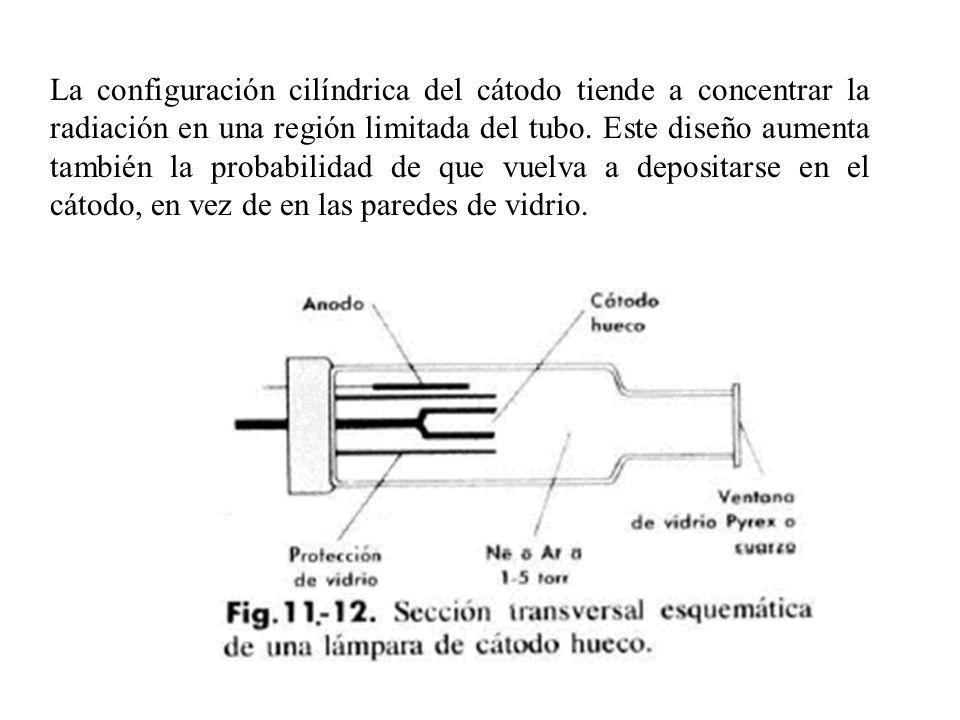 La configuración cilíndrica del cátodo tiende a concentrar la radiación en una región limitada del tubo. Este diseño aumenta también la probabilidad d