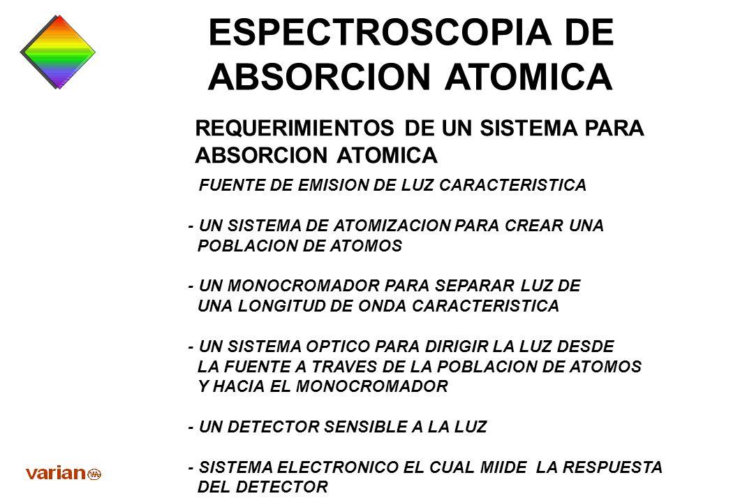 ESPECTROSCOPIA DE ABSORCION ATOMICA LOS PRINCIPIOS BASICOS DE ABSORCION ATOMICA PUEDEN EXPRESARSE EN TRES GRANDES CONCEPTOS : TODOS LOS ATOMOS PUEDEN