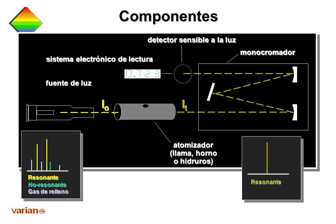 Objetivos Componentes de un sistema de absorción atómica Componentes de un sistema de absorción atómica Funciones e interacciones de AAS Funciones e i