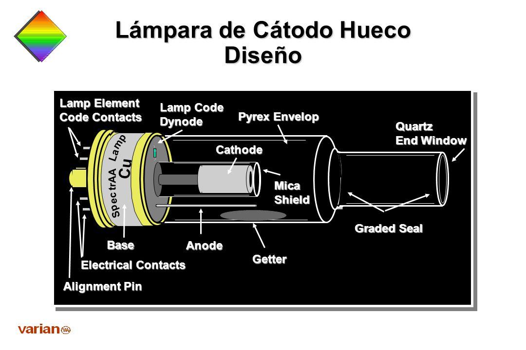 Componentes detector sensible a la luz detector sensible a la luz sistema electrónico de lectura monocromador fuente de luz atomizador (llama, horno o