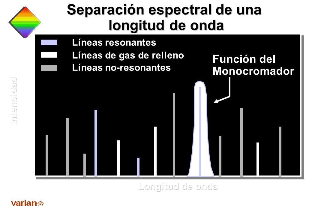 Sobreposición de Líneas de Emisión con Líneas de Absorción Emisión de la Lámpara Baja Temperatura Baja Presión Absorción Atomica Alta Temperatura Alta