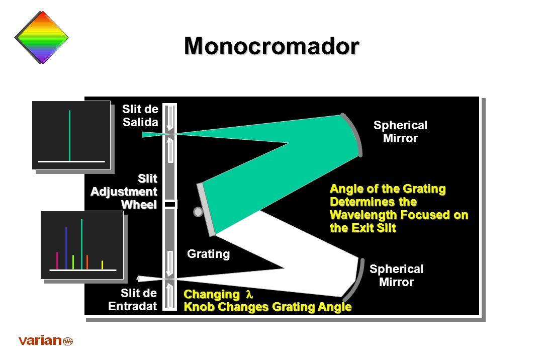 Separación espectral de una longitud de onda Líneas resonantes Líneas de gas de relleno Líneas no-resonantes Función del Monocromador Intensidad Inten