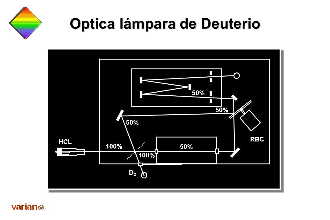 Effect of EHT (Photomultiplier Voltage) Noise EHT 800600400 200