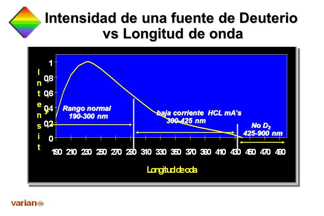 Operación lámpara de Deuterio Usada para medir absorción Usada para medir absorciónno-atomica Util desde 190 - 425nm Util desde 190 - 425nm Gas de rel