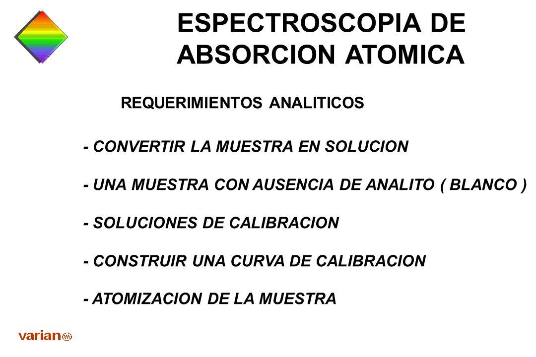 ESPECTROSCOPIA DE ABSORCION ATOMICA