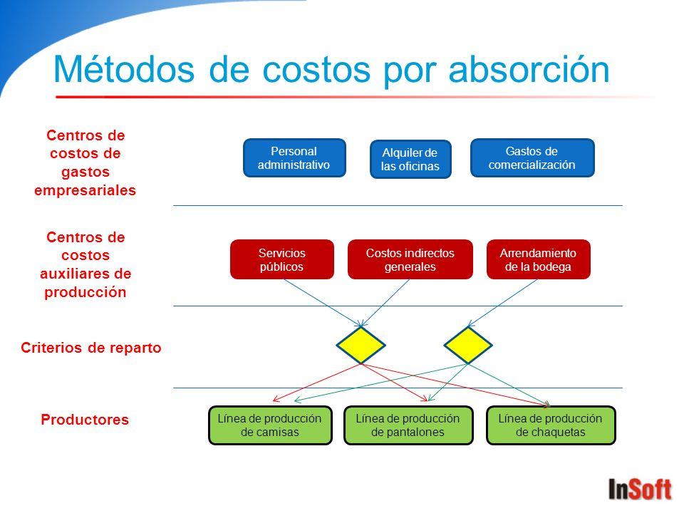 Métodos de costos por absorción Centros de costos de gastos empresariales Alquiler de las oficinas Personal administrativo Gastos de comercialización