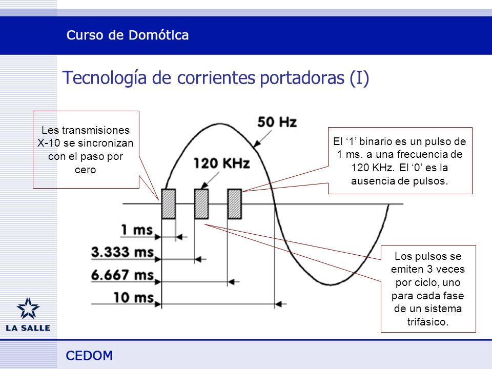 Tecnología de corrientes portadoras (I) Les transmisiones X-10 se sincronizan con el paso por cero El 1 binario es un pulso de 1 ms.