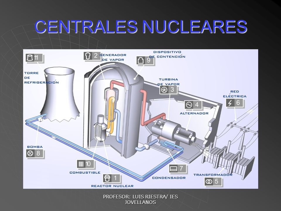 PROFESOR: LUIS RIESTRA/ IES JOVELLANOS CENTRALES NUCLEARES