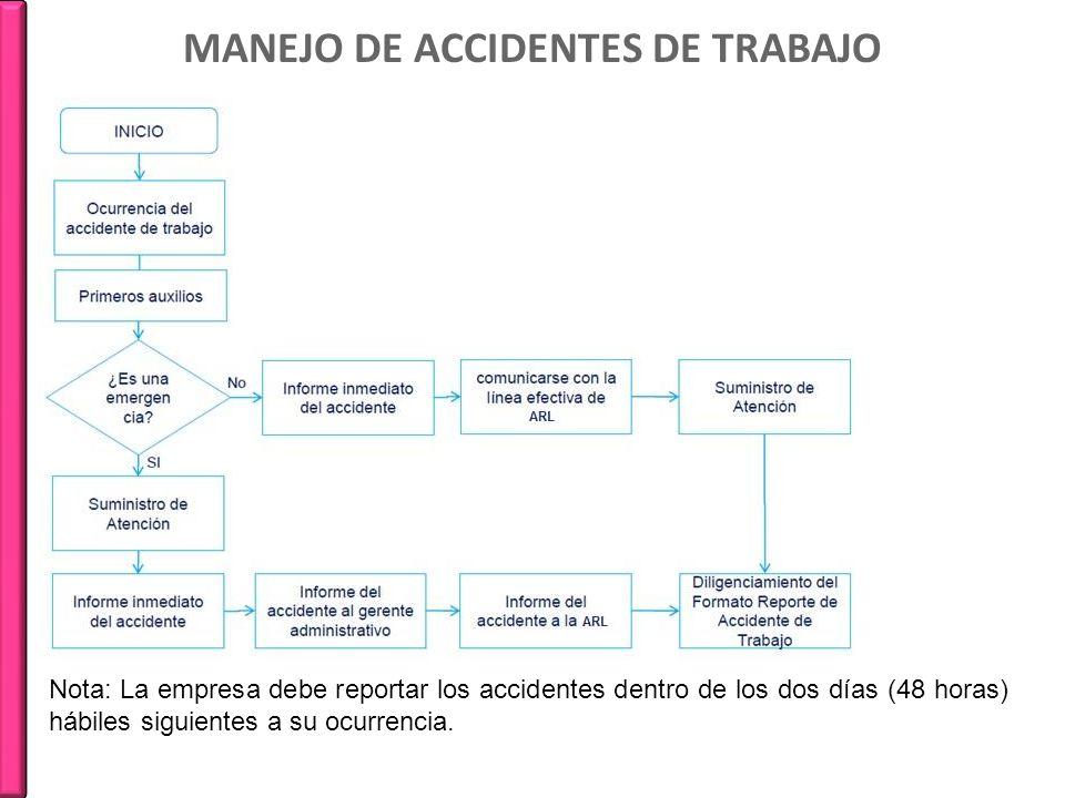 MANEJO DE ACCIDENTES DE TRABAJO Nota: La empresa debe reportar los accidentes dentro de los dos días (48 horas) hábiles siguientes a su ocurrencia.