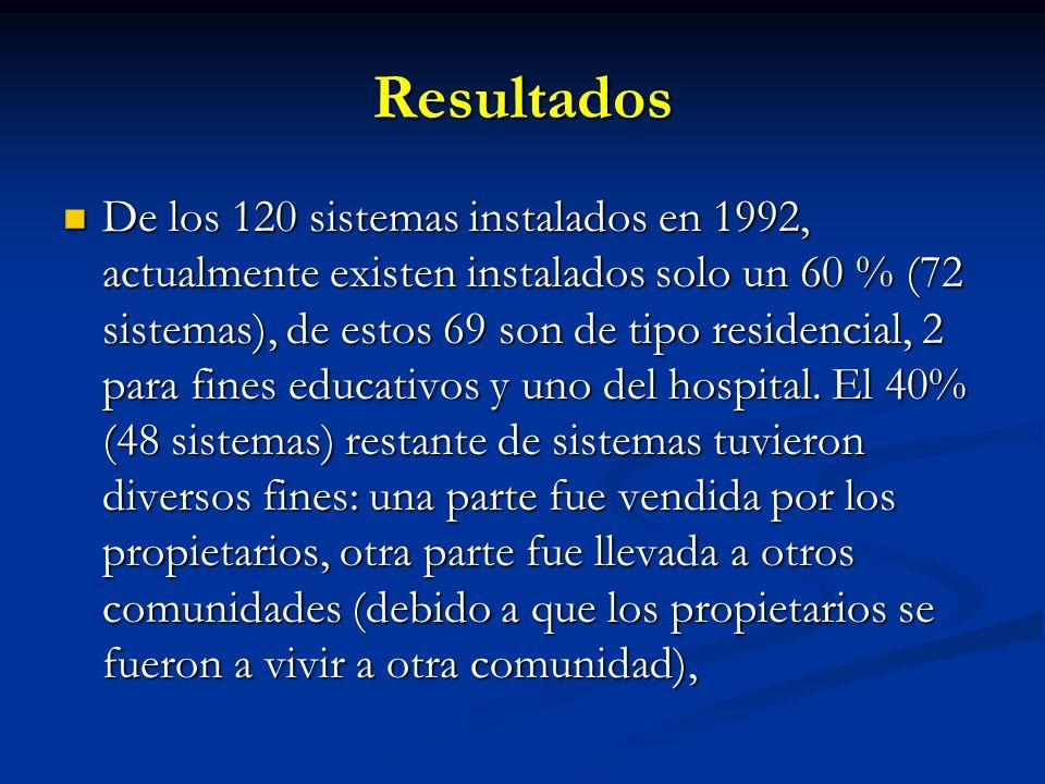 Resultados De los 120 sistemas instalados en 1992, actualmente existen instalados solo un 60 % (72 sistemas), de estos 69 son de tipo residencial, 2 para fines educativos y uno del hospital.