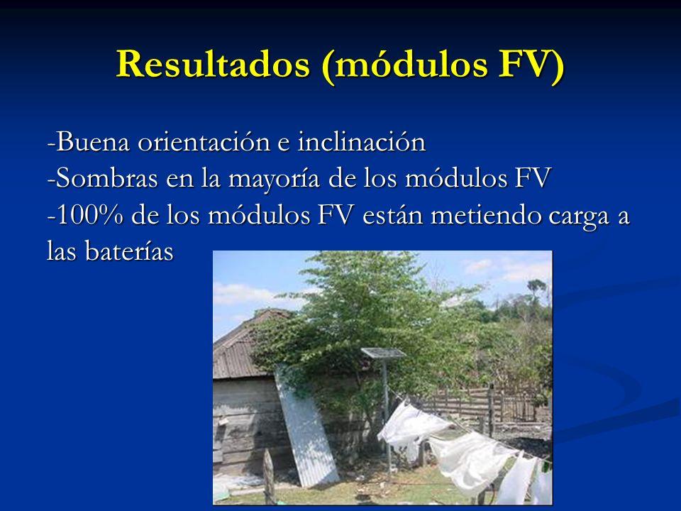 Resultados (módulos FV) -Buena orientación e inclinación -Sombras en la mayoría de los módulos FV -100% de los módulos FV están metiendo carga a las baterías