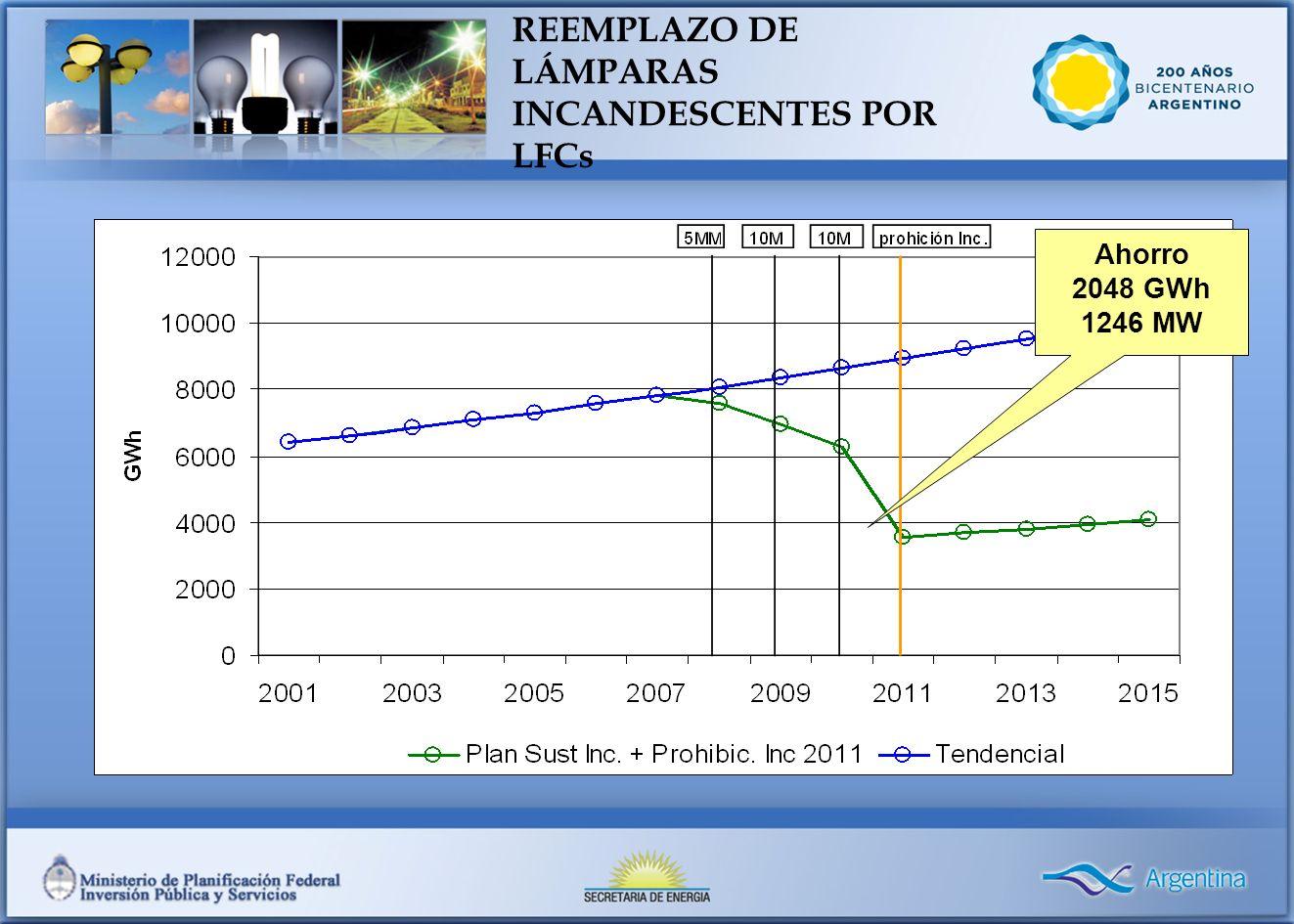 PROGRAMA DE REEMPLAZO DE LÁMPARAS INCANDESCENTES POR LFCs Ahorro 2048 GWh 1246 MW