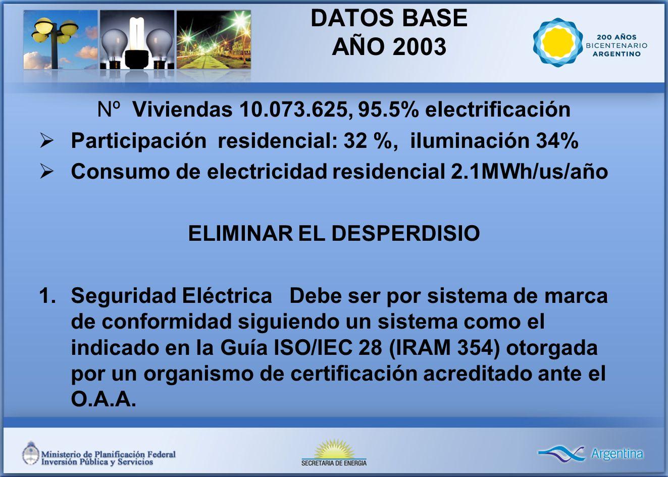 DATOS BASE AÑO 2003 Nº Viviendas 10.073.625, 95.5% electrificación Participación residencial: 32 %, iluminación 34% Consumo de electricidad residencial 2.1MWh/us/año ELIMINAR EL DESPERDISIO 1.Seguridad Eléctrica Debe ser por sistema de marca de conformidad siguiendo un sistema como el indicado en la Guía ISO/IEC 28 (IRAM 354) otorgada por un organismo de certificación acreditado ante el O.A.A.