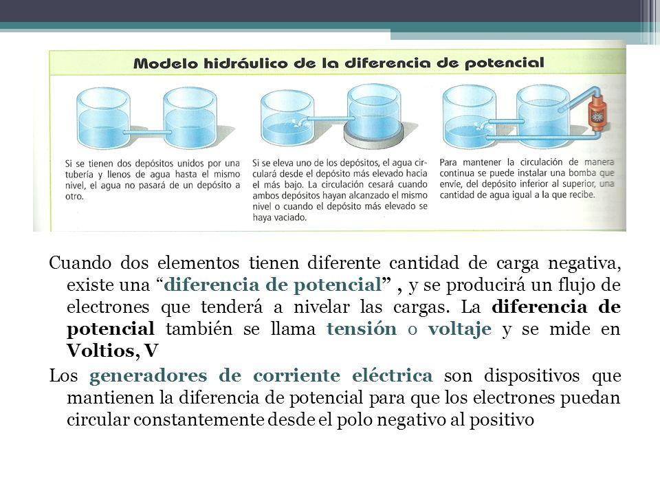 Cuando dos elementos tienen diferente cantidad de carga negativa, existe una diferencia de potencial, y se producirá un flujo de electrones que tenderá a nivelar las cargas.