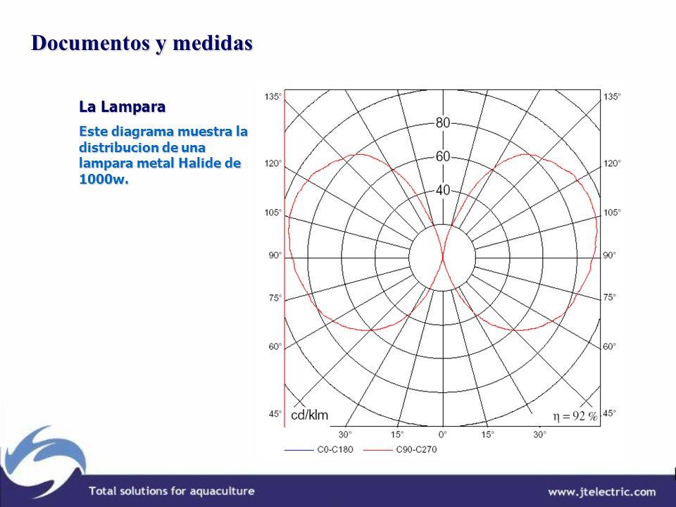 Documentos y medidas La Lampara Este diagrama muestra la distribucion de una lampara metal Halide de 1000w.