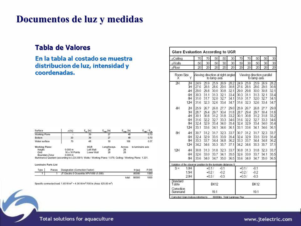 Documentos de luz y medidas Documentos de luz y medidas Tabla de Valores En la tabla al costado se muestra distribucion de luz, intensidad y coordenad
