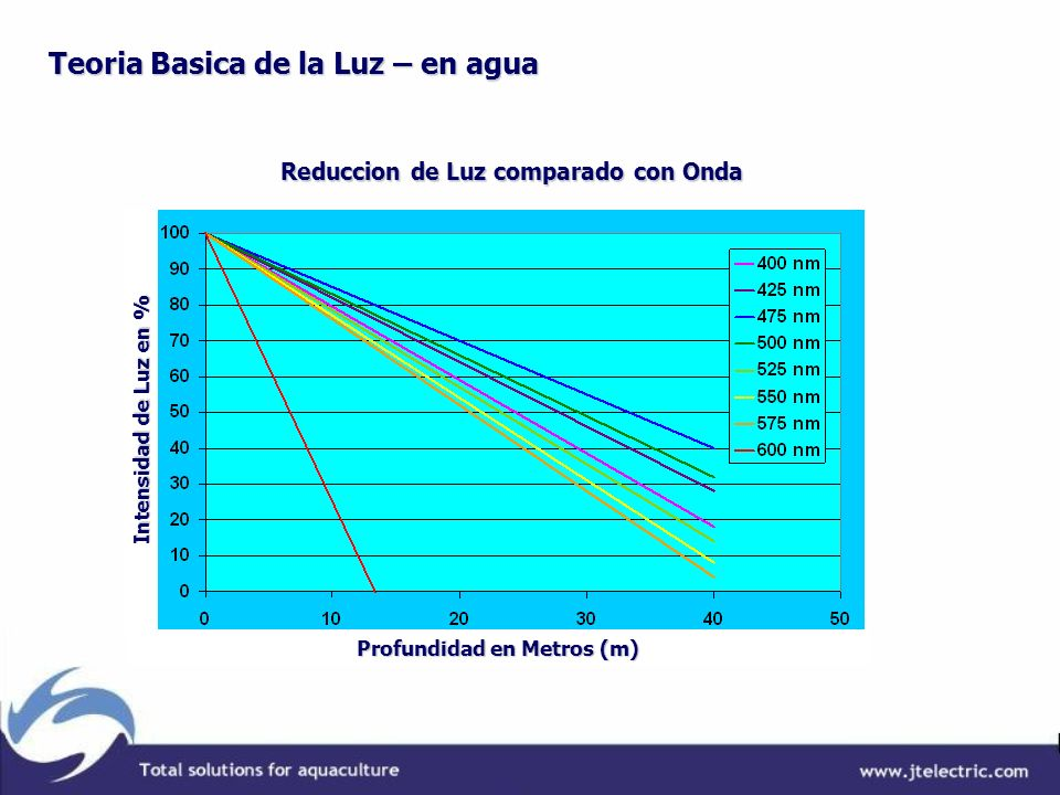Teoria Basica de la Luz – en agua Reduccion de Luz comparado con Onda Profundidad en Metros (m) Intensidad de Luz en % Intensidad de Luz en %