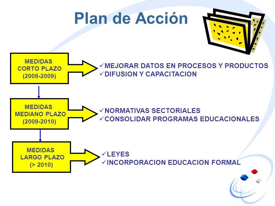 Plan de Acción MEJORAR DATOS EN PROCESOS Y PRODUCTOS DIFUSION Y CAPACITACION MEDIDAS CORTO PLAZO (2008-2009) MEDIDAS MEDIANO PLAZO (2009-2010) NORMATI