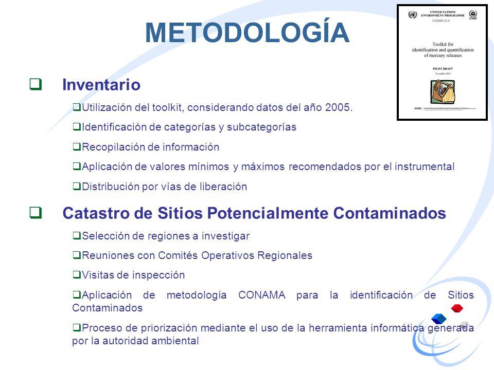 METODOLOGÍA Inventario Utilización del toolkit, considerando datos del año 2005. Identificación de categorías y subcategorías Recopilación de informac