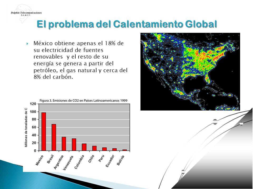 México obtiene apenas el 18% de su electricidad de fuentes renovables y el resto de su energía se genera a partir del petróleo, el gas natural y cerca