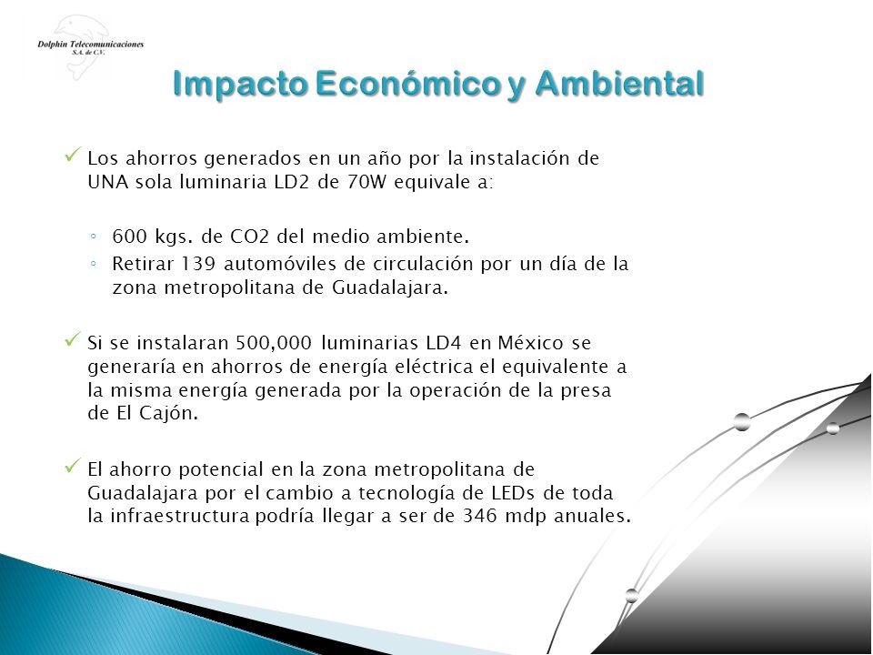 Los ahorros generados en un año por la instalación de UNA sola luminaria LD2 de 70W equivale a: 600 kgs. de CO2 del medio ambiente. Retirar 139 automó