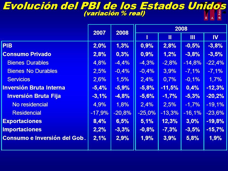 R A & Asoc. Evolución del PBI de los Estados Unidos (variación % real) IIIIIIIV PIB2,0%1,3%0,9%2,8%-0,5%-3,8% Consumo Privado2,8%0,3%0,9%1,2%-3,8%-3,5